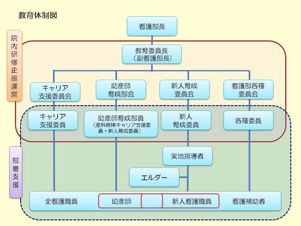教育体制図